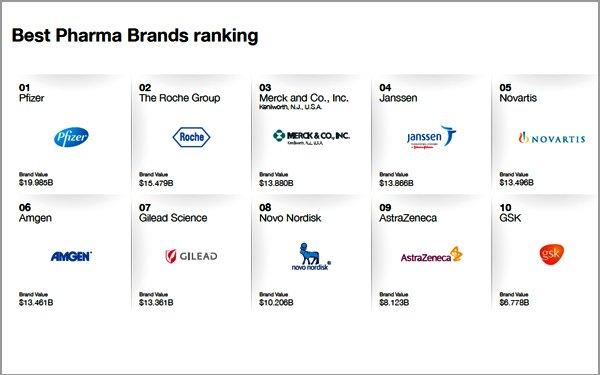 Pfizer é primeira marca do ranking da Interbrand Healthcare