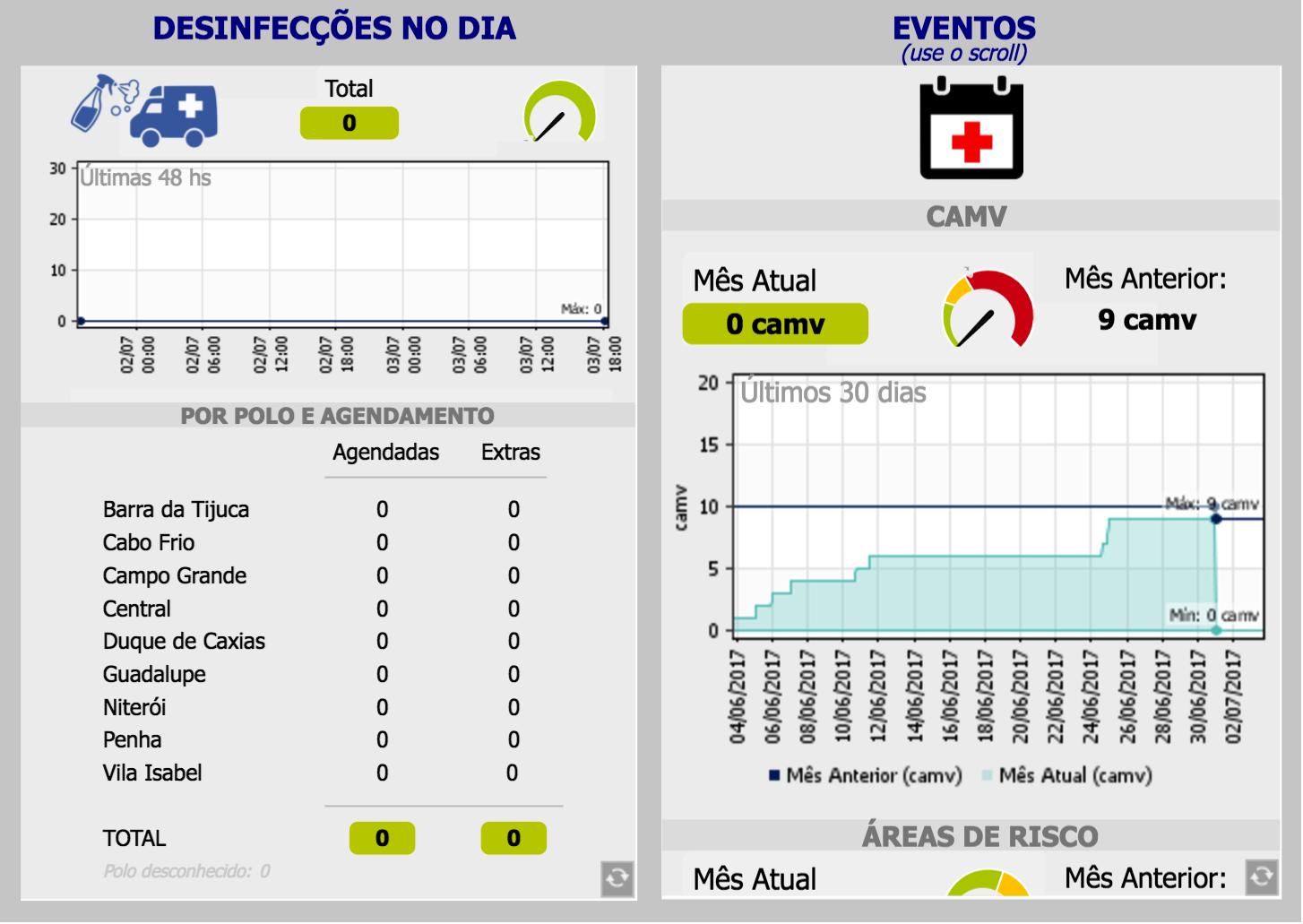 Monitoramento de rede agiliza gestão de trabalho do SAMU no Rio de Janeiro